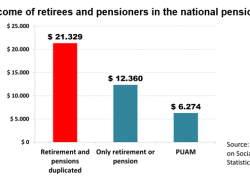 20% of retirees receive two benefits