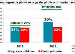 Reducción del déficit fiscal se logró gracias a la inflación