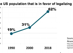 2 of every 3 people in favor of legalizing marijuana in USA