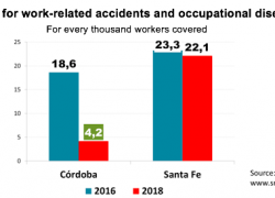 Cordoba province reduced laboral lawsuits by almost 80%