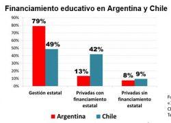 80% de la inversión en educación va a las escuelas del Estado