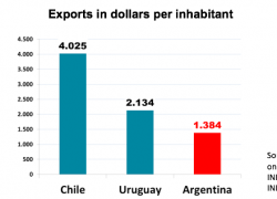 Argentina needs to export to the level of Chile and Uruguay