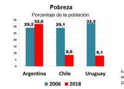 Argentina tiene 4 veces más pobreza que Chile y Uruguay