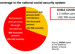 1.2 million people with double pensions