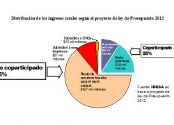 Subsidios superan coparticipación de las provincias del norte