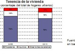 El 30% de las familias no es propietaria de su vivienda
