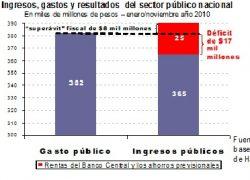 La inflación disimula la insolvencia fiscal.