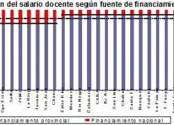 La Nación paga apenas el 9% del salario docente.