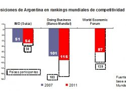 Argentina cae en los rankings de competitividad.