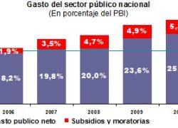 Subsidios y moratorias explican 40% del crecimiento del gasto.