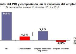 El empleo crece 7 veces menos que el PBI