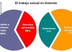 25 mil trabajadoras sexuales están legalizadas en Holanda