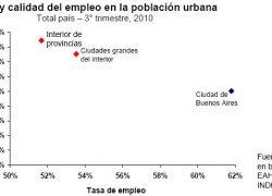 """Empleo """"en negro"""" llega al 42% en el interior de las provincias"""