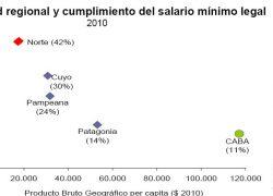 42% de los empleados del norte ganan menos del salario mínimo