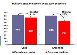 Desigualdad educativa en Argentina duplica a la de Chile