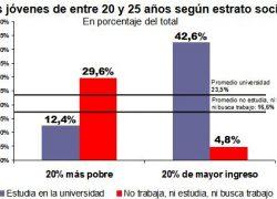 Sólo el 12% de los jóvenes pobres accede a la universidad