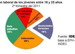 Sólo el 18% de los jóvenes tiene un empleo asalariado formal