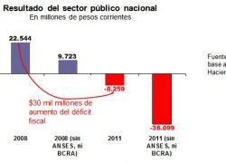 $30 mil millones de aumento del déficit fiscal entre 2008 y 2011