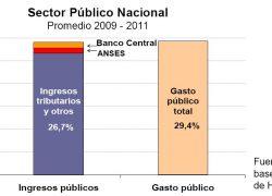 Anses y Banco Central aportan 8% de los ingresos públicos