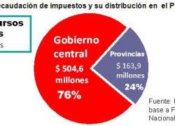 Nación seguirá centralizando 3 de cada 4 pesos de recaudación