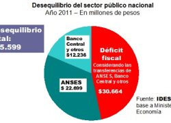 Anses y Banco Central financian la mitad del déficit fiscal