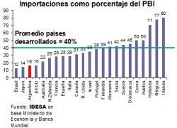 Argentina importa la mitad que los países desarrollados