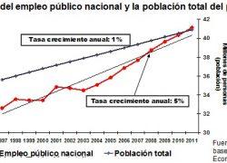 Empleo público crece 5 veces más que la población