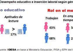 El 72% de los cargos directivos son ocupados por varones