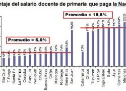 La nación paga sólo 1 de cada 10 pesos del salario docente