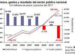 En 7 años se duplicó el gasto público