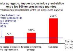 Subsidios financian 25% de los salarios de grandes empresas