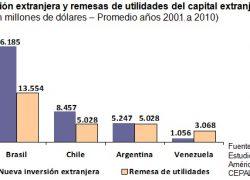 En Brasil nueva inversión extranjera duplica remesas