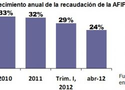 La recaudación impositiva crece a menos del 25% anual