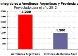 Aerolíneas recibe el doble de ayuda que Buenos Aires
