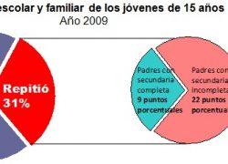 1 de cada 3 jóvenes de 15 años está atrasado en la escuela