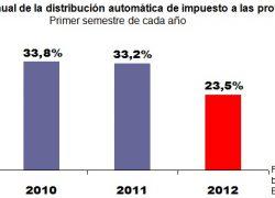 Cae al 24% anual el crecimiento de la coparticipación
