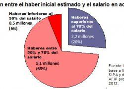 3 de cada 4 aportantes tendrán haber inferior a 70% del salario