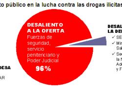 Menos del 1% de los impuestos para combatir el narcotráfico