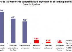 En el año 2012 Argentina cayó 9 puestos en competitividad