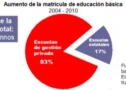 8 de cada 10 nuevos alumnos ingresan a escuelas privadas