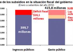 Subsidios a la electricidad generan todo el déficit fiscal