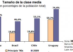 Brasil, Chile y Uruguay con más crecimiento de clase media
