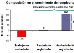 96% del crecimiento del empleo asalariado fue informal