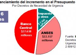 Nación recibió $50 mil millones desde Anses y Banco Central