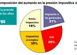 Ganancias explica solo 20% de crecimiento de presión impositiva