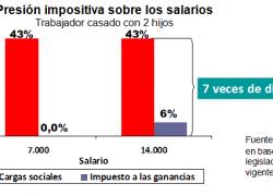Cargas sociales impactan 7 veces más que impuesto a las ganancias