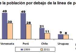 Pobreza en Venezuela es 3 veces mayor que en Chile y Uruguay