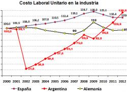 Deterioro de la competitividad peor que en España