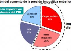 Cargas sociales explican un tercio de la suba de impuestos