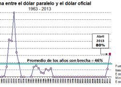Brecha del dólar entre las más altas en 50 años